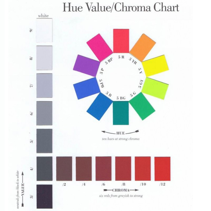Munsell 色调值,色度海报 Munsell Hue, Value, Chroma Poster M70085